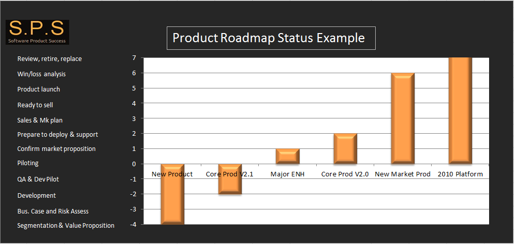 Software Product Road Map Template - Qa roadmap template