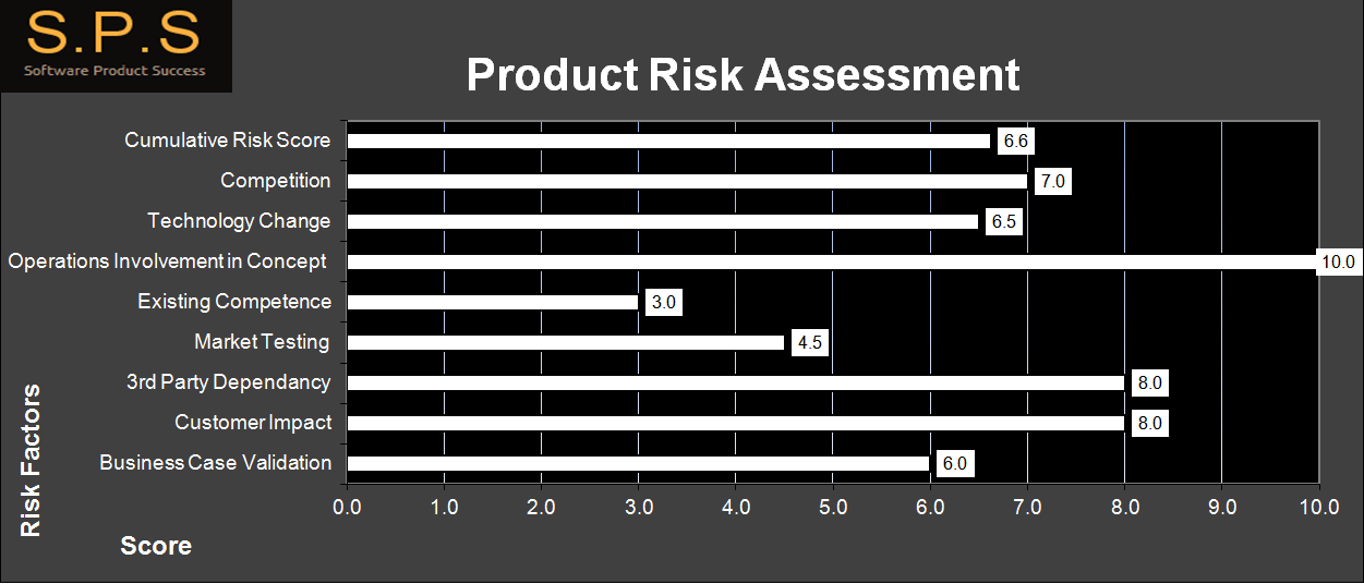 3 Software Concept Analysis and Risk Assessment – Product Risk Assessment