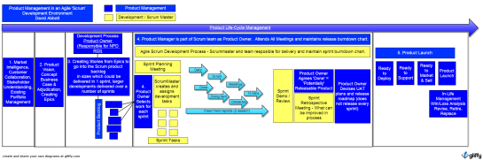 Product_Management_Agile_Scrum David Abbott